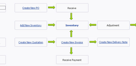 Inventory Management Software Flow